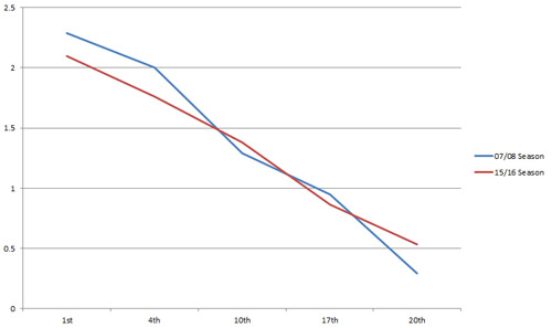 EPL-Graph