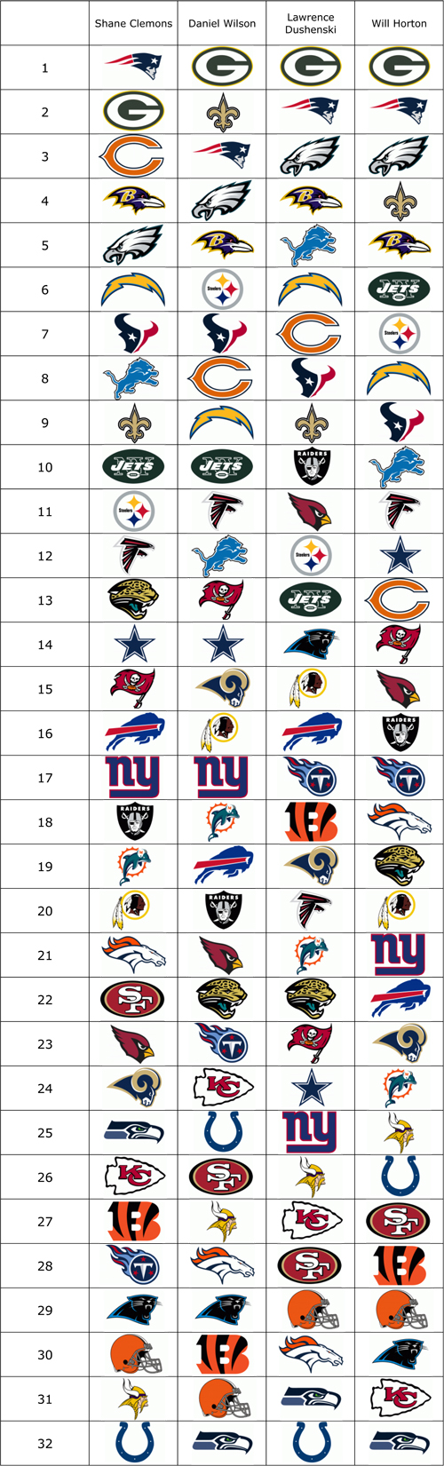 2011 NFL Power Rankings: Week 2 | This Given Sunday