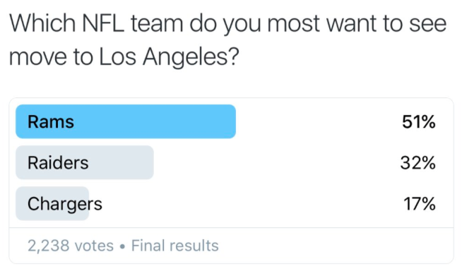 Rams Using Twitter Poll To Prove They Re The Best Fit For