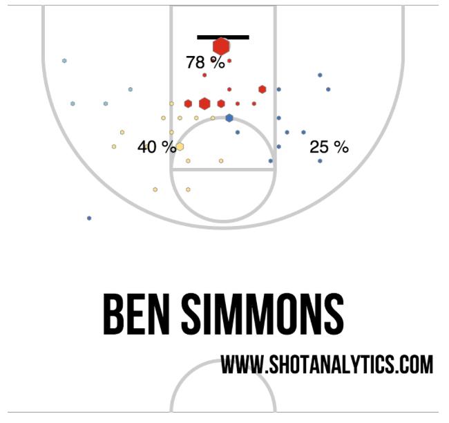 bensimmons-shots