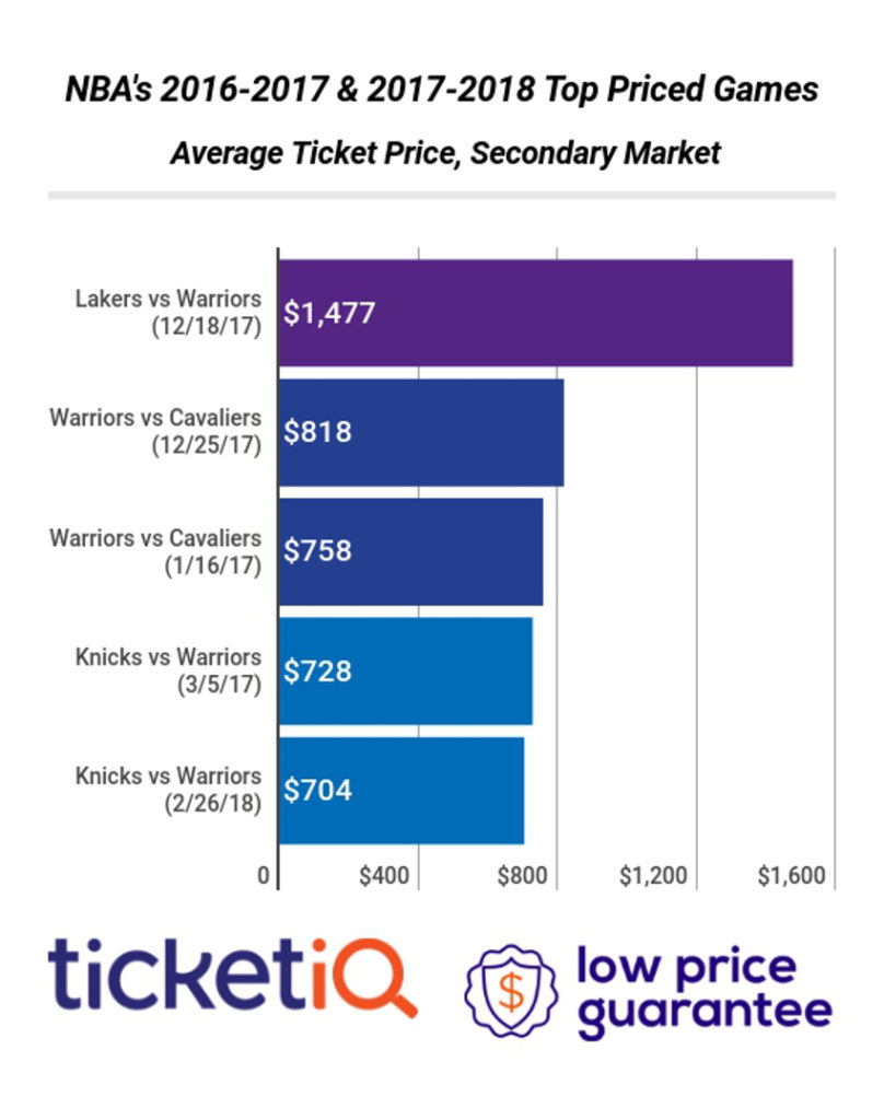 NBA ticket prices.