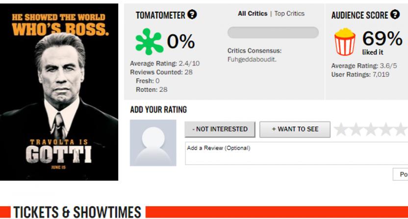 Gotti on Rotten Tomatoes.