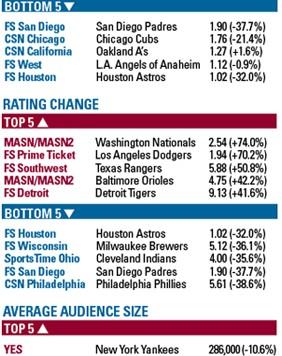mlb ratings