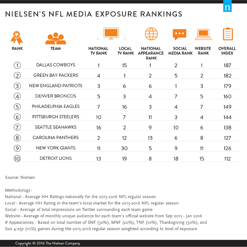 nielsen ratings The 2017-18 traditional nielsen television season is in the books, and nbc can claim its second-straight (and fourth out of the last five years) ratings victory in a row among adults 18-49.