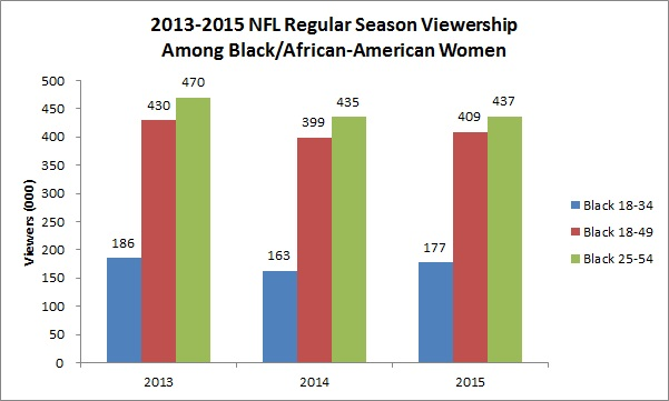 viewership-among-black-women-chart