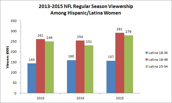 viewership-among-latina-women-chart