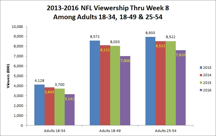 nielsen ratings The full nielsen rankings and ratings from #1 to #102 : it was a clean sweep of the weekly ratings for cbs, posting the top numbers.