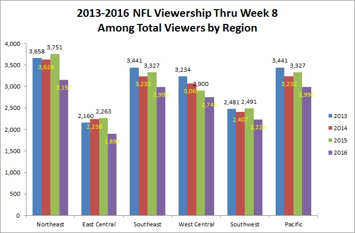 viewership-among-all-viewers-by-region-chart
