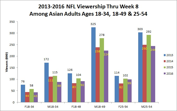 viewership-among-asian-demos-chart