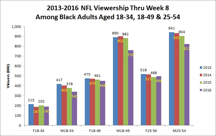viewership-among-black-demos-chart