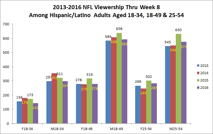viewership-among-h-l-demos-chart