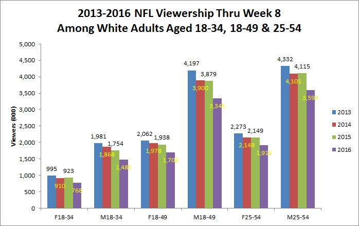viewership-among-white-demos-chart