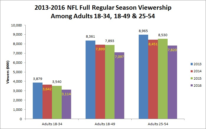 2013-2016-full-season-viewership-among-all-adult-demos-chart