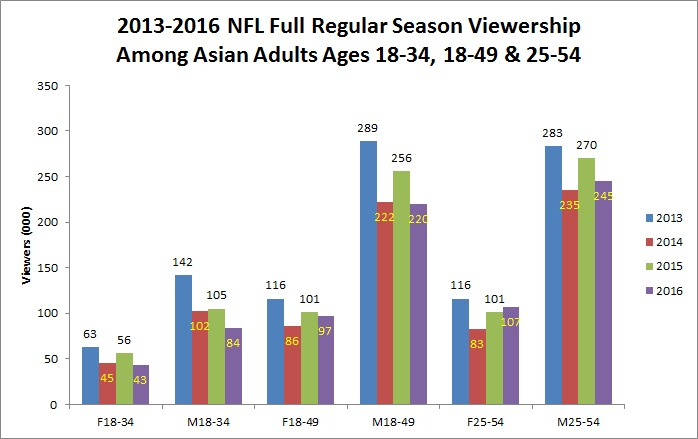 2013-2016-full-season-viewership-among-asian-adult-demos-chart