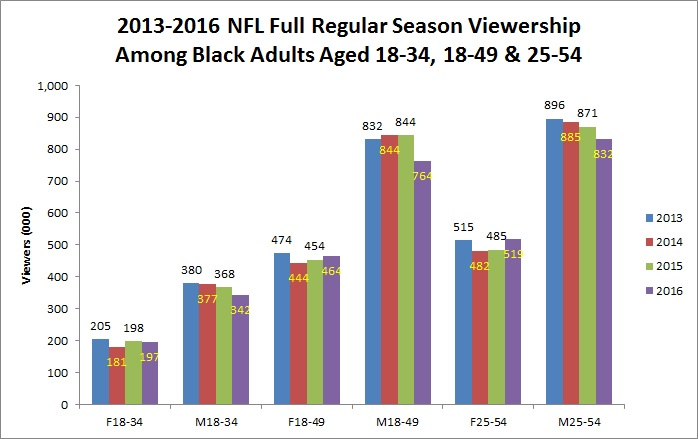 2013-2016-full-season-viewership-among-black-adult-demos-chart