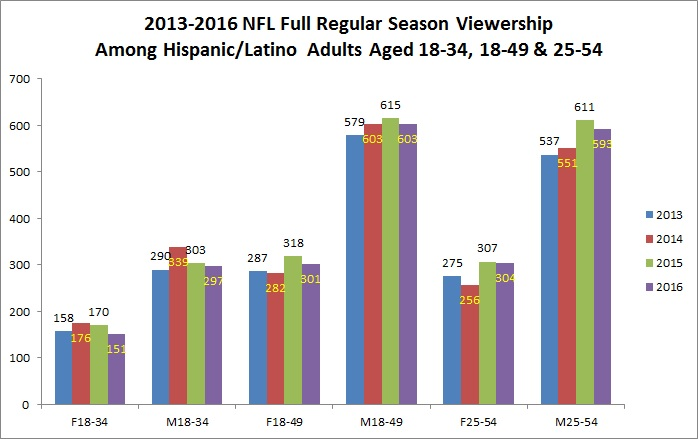 2013-2016-full-season-viewership-among-h-l-adult-demos-chart