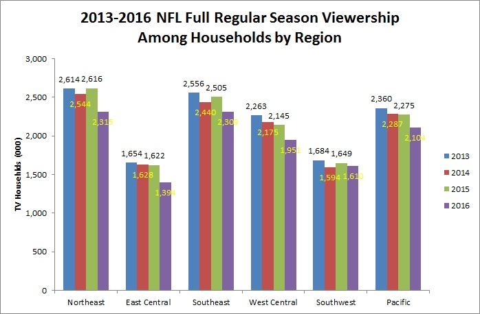 2013-2016-full-season-viewership-among-households-by-territory-chart