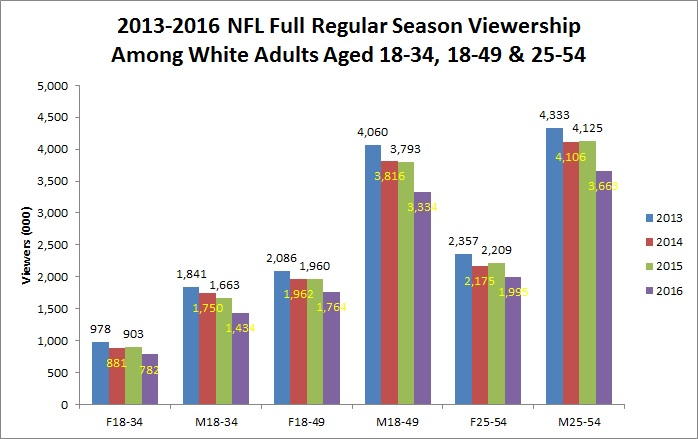 2013-2016-full-season-viewership-among-white-adult-demos-chart
