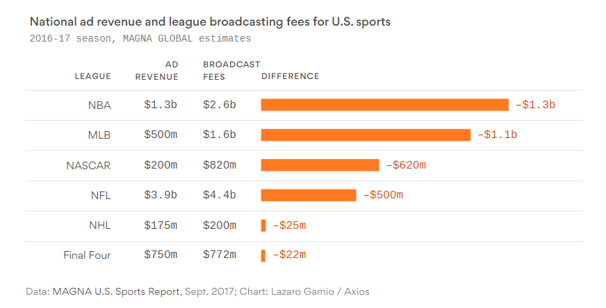 Axios' graph of sports rights costs vs revenue.