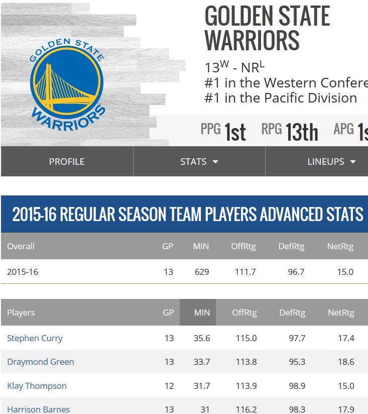 Warriors Stats 1