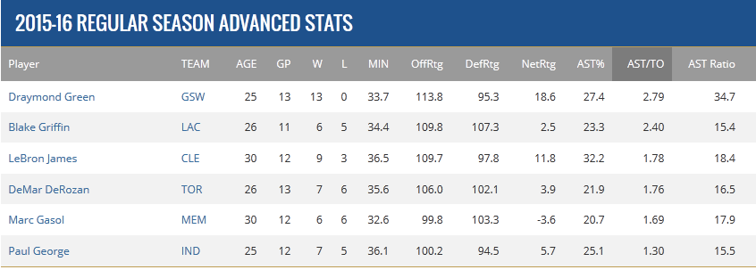 Warriors Stats 3