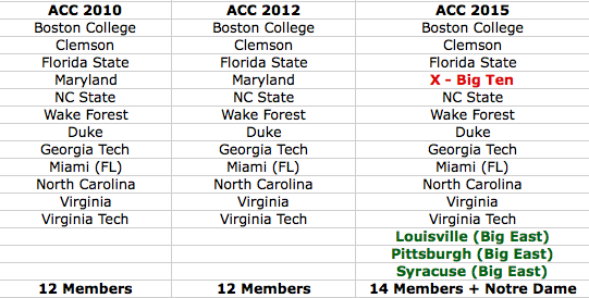 The big picture of conference realignment | The Comeback