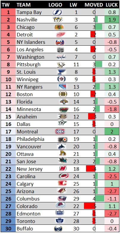 NHLanalyticranking0209
