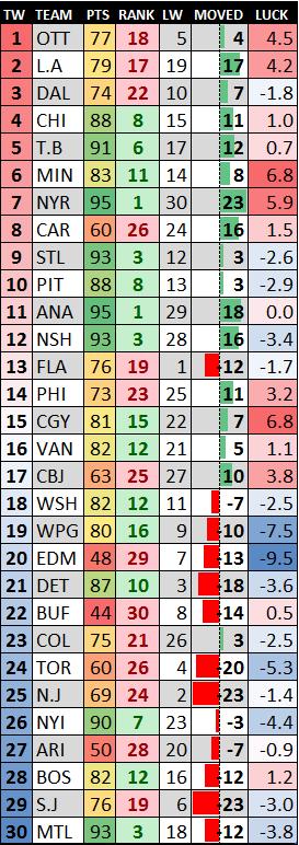 NHLanalyticranking0302