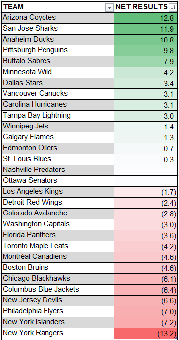 Chart shows the net result of the players scoring chance contributions and draft picks received.