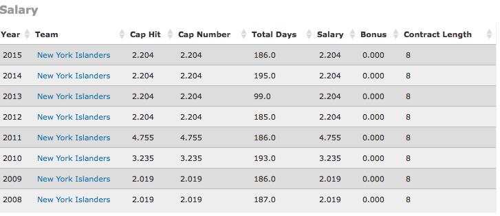 Via NHL Numbers