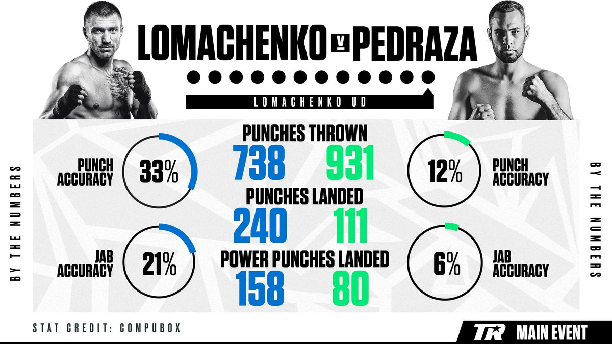 Rusty-Looking Vasyl Lomachenko Still Handles His Business