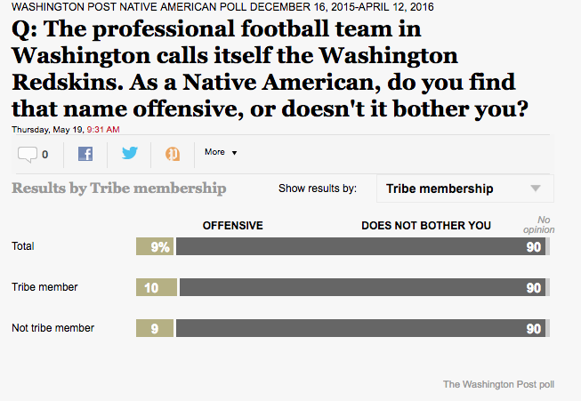 Poll: 90% of Native Americans not offended by Redskins' name