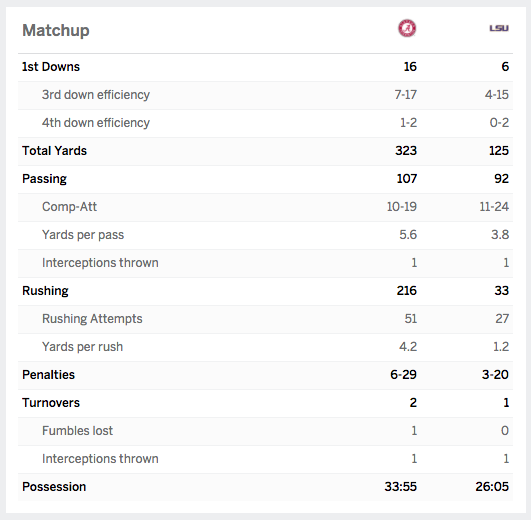 Alabama shut down LSU like it was in the 2012 BCS National Championship Game.