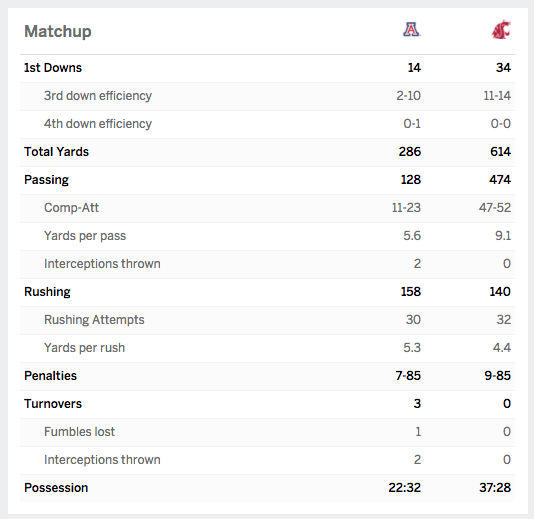 Luke Falk passed for 311 yards and four touchdowns, which was more than Arizona could do all night.