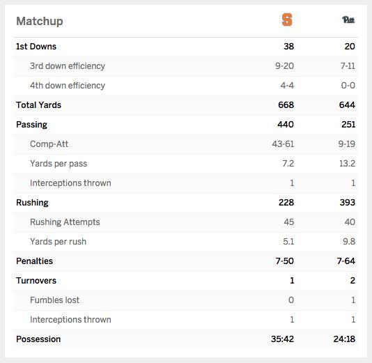 Yes, this was a football game. Screen shot via ESPN.com.