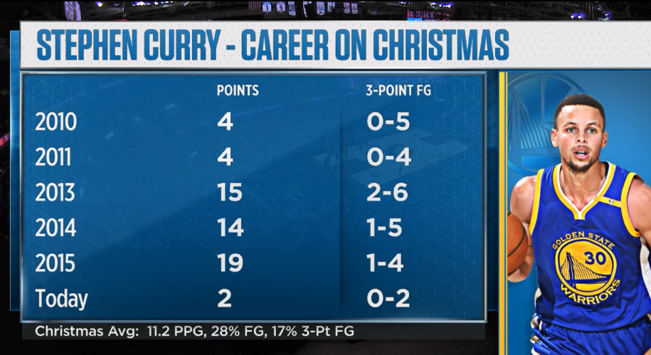 Curry's Christmas struggles have been real. (Image via Imgur)