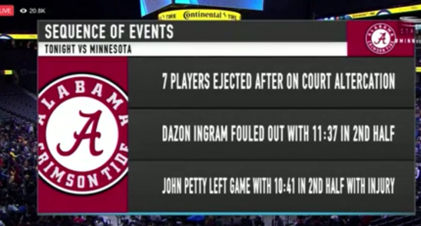 Alabama finished with three players against Minnesota, but outscored the Gophers over that span..