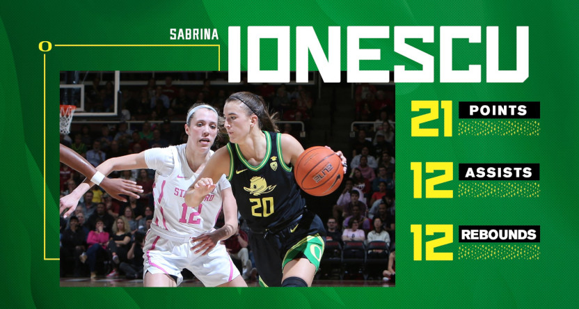 Sabrina Ionescu notched a triple-double Monday, and set a NCAA record by reaching 2,000 points, 1,000 rebounds and 1,000 assists for her career.