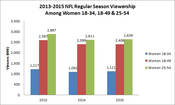 viewership-among-all-women-demos-chart