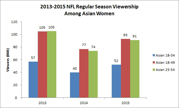 viewership-among-asian-women-chart