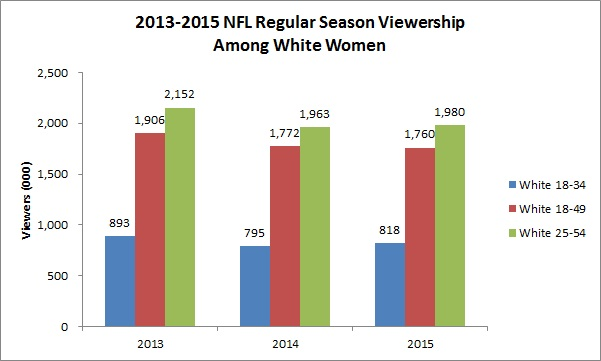 viewership-among-white-women-chart