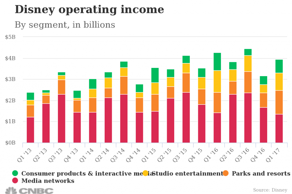 Disney operating income chart CNBC
