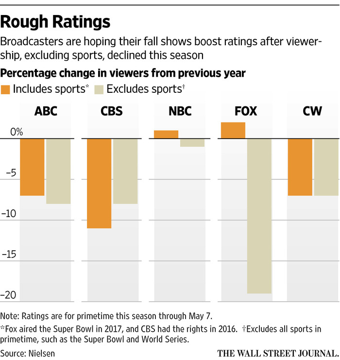 TV viewership 2016-17