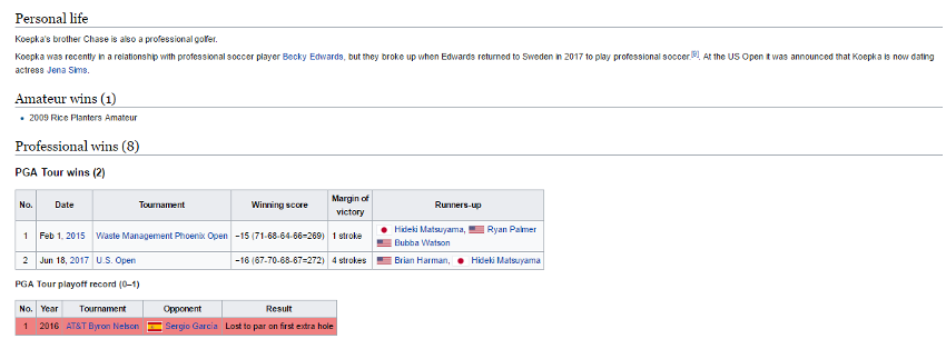 Brooks Koepka's corrected Wikipedia page.
