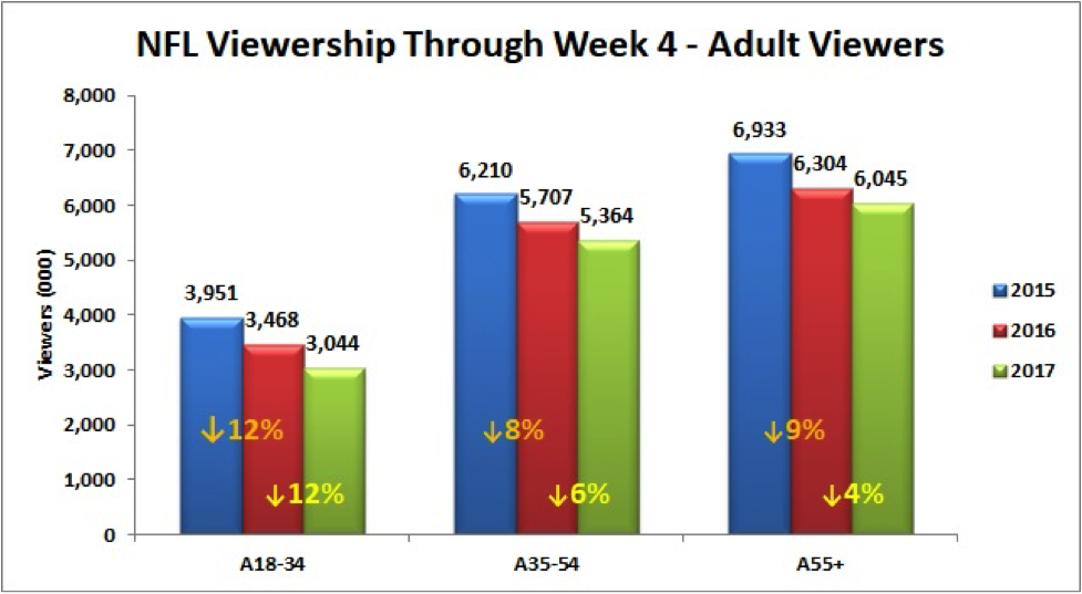 Viewership through Week 4 shows just about everyone is mad at the