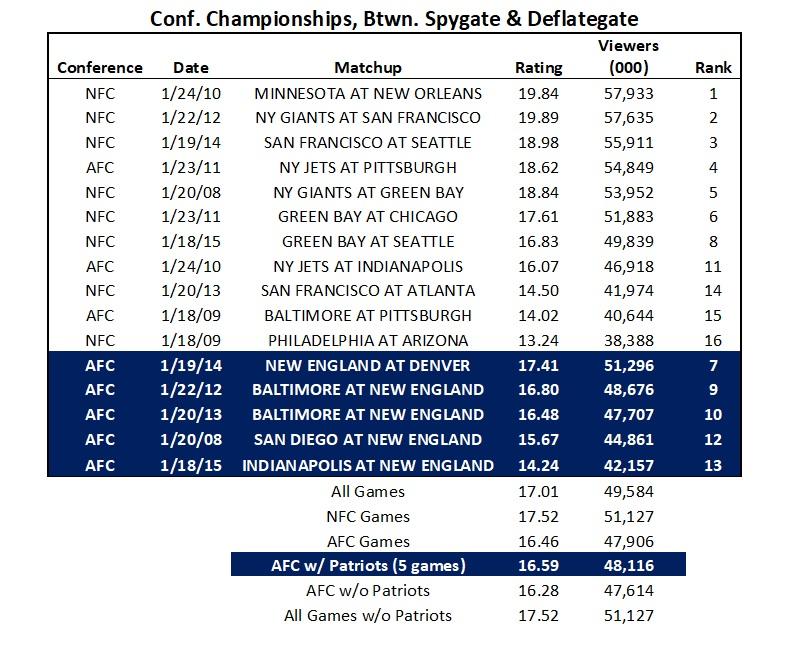 Are The New England Patriots Still The NFL Postseason