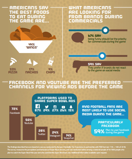 Part of the Super Bowl infographic from Burson-Marsteller.