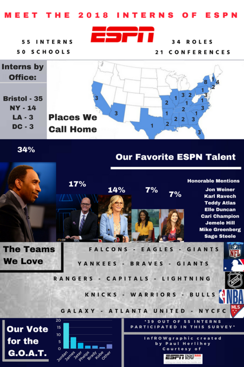 ESPN's intern chronicles graphic.