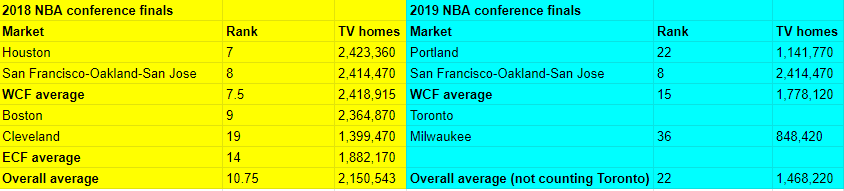 2018 and 2019 markets in the NBA conference finals.