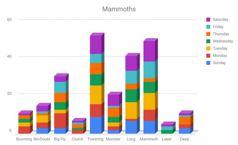 Mammoth usage by MLB.com.